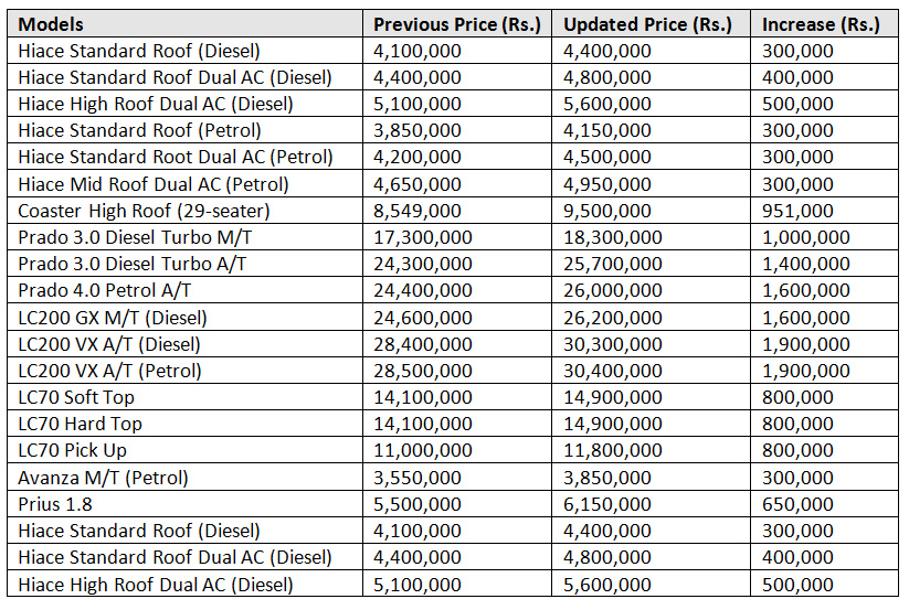 Indus Motor Company has increased the prices of Toyota vehicles