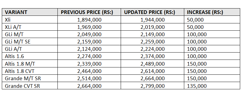 Toyota Corolla Latest Prices