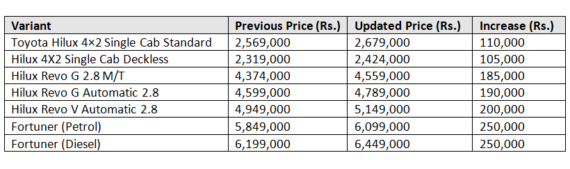 Toyota Hilux Latest Prices